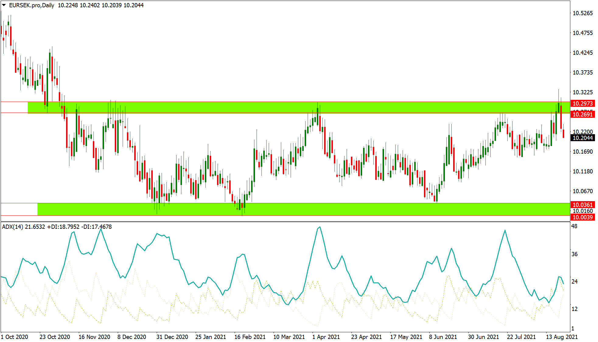 EURSEK chart with range trading strategy