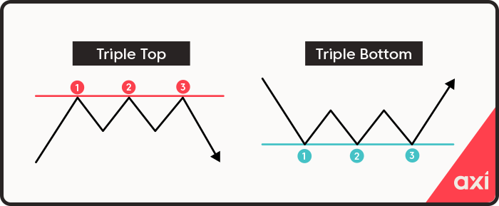 Triple bottoms and tops reversal patterns