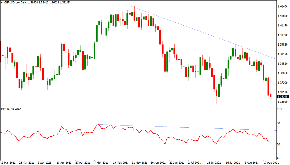 GBPUSD confirmation on the trading chart