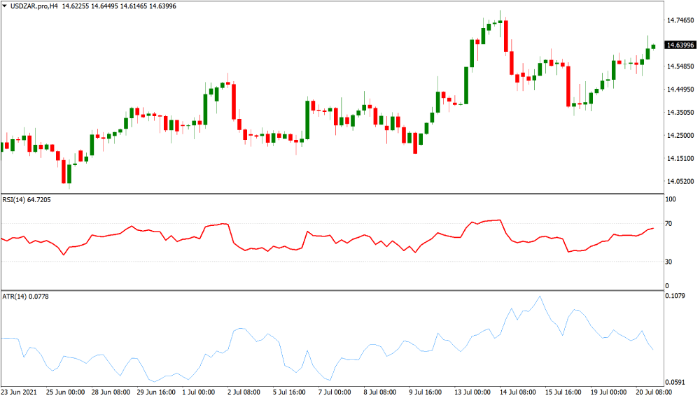 USDZAR volatile currency chart