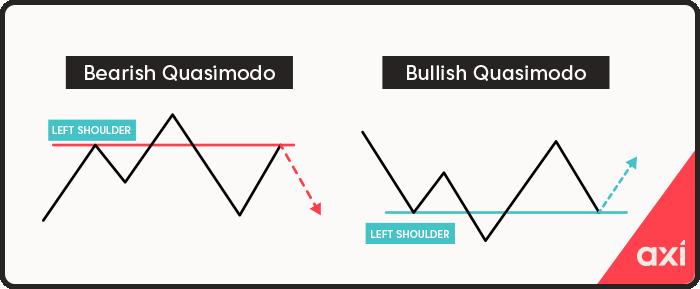 Quasimodo patterns