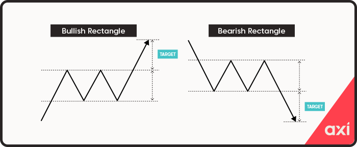 Rectangle continuation pattern