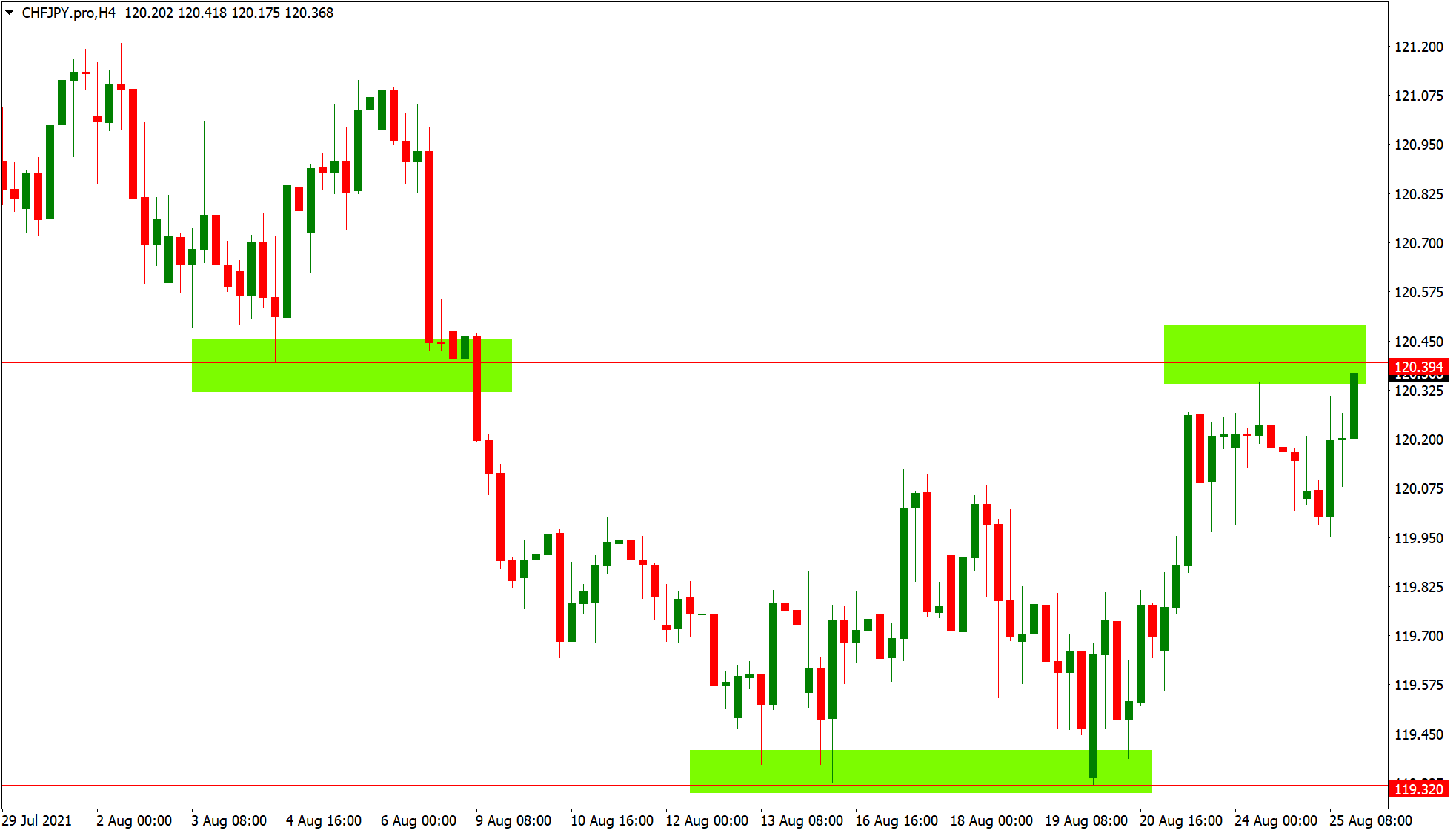 Support and resistance levels on a chart