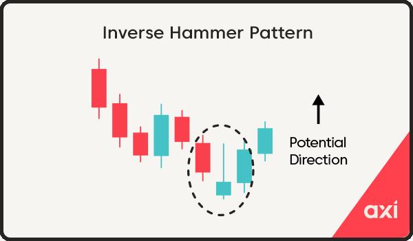 Inverse hammer candlestick pattern