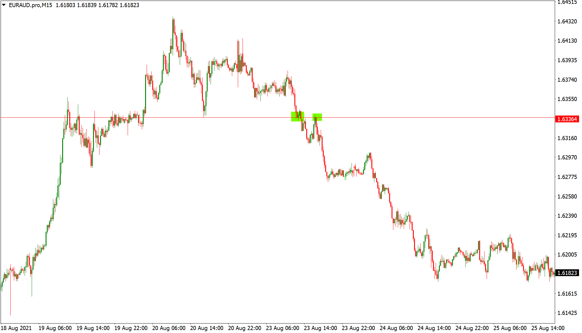 Price returning to support and resistance on EURAUD