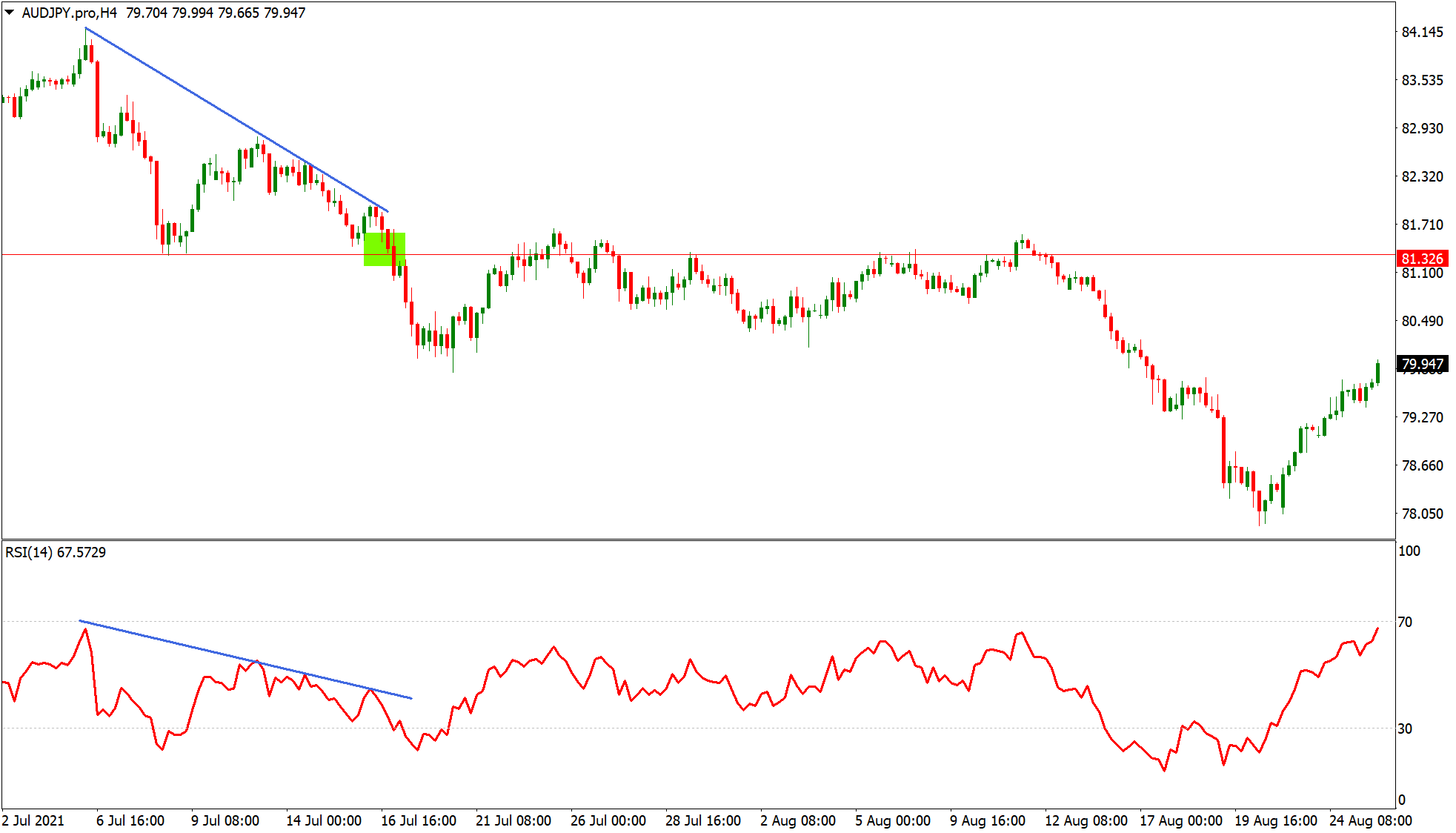 RSI indicator showing breakout entry