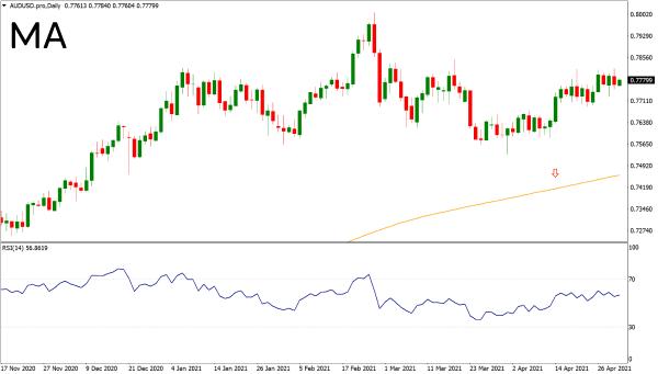 MA indicator on chart