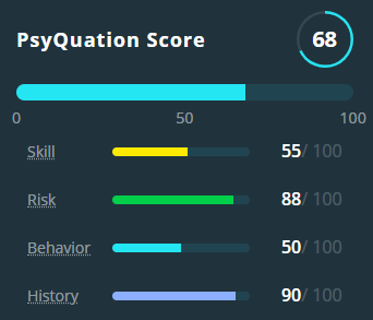 PsyQuation scores