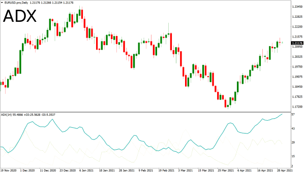 Average directional index technical indicator on a chart