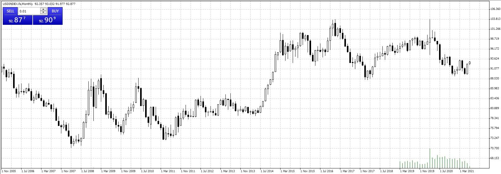 USIndex.fs monthly chart