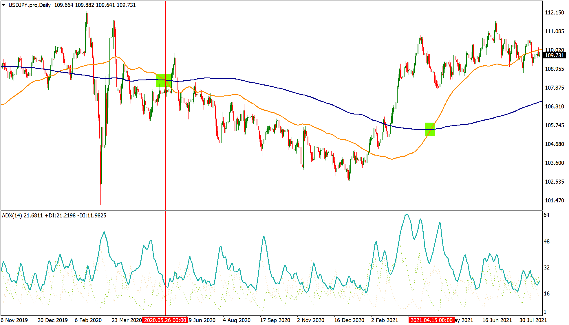 USDJPY chart with trend trading strategy