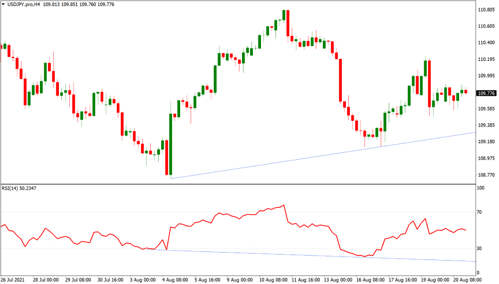 USDJPY divergence on the trading chart