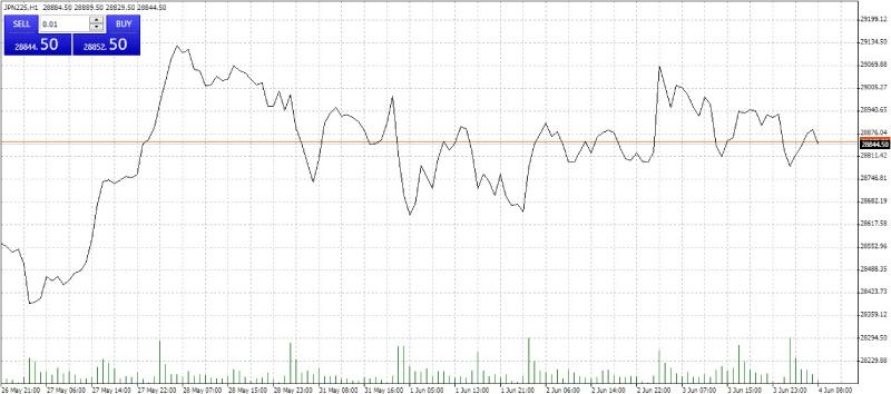 Line chart in MetaTrader 4