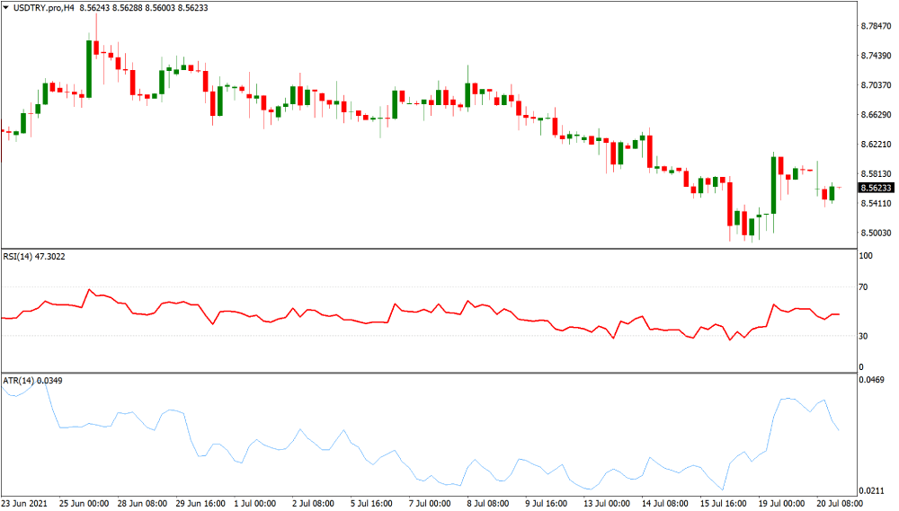 USDTRY volatile currency chart