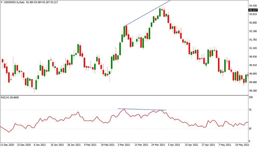 US Dollar Index bearish divergence