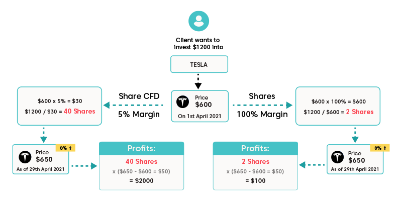 Example of investing in Tesla shares using share trading and share CFDs