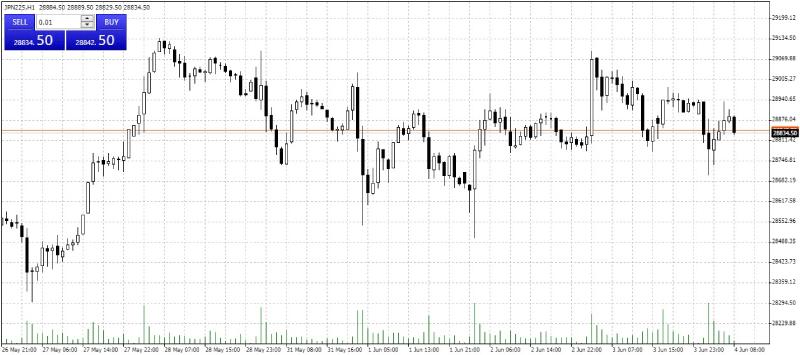 Candlestick chart in MetaTrader 4