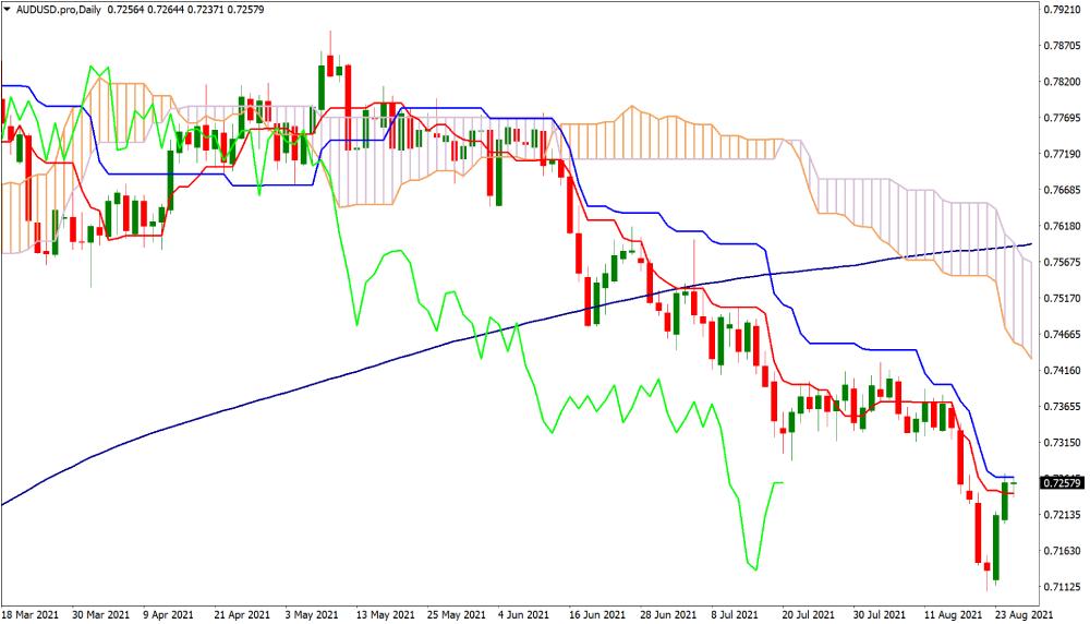 Ichimoku Cloud technical indicator on trading chart