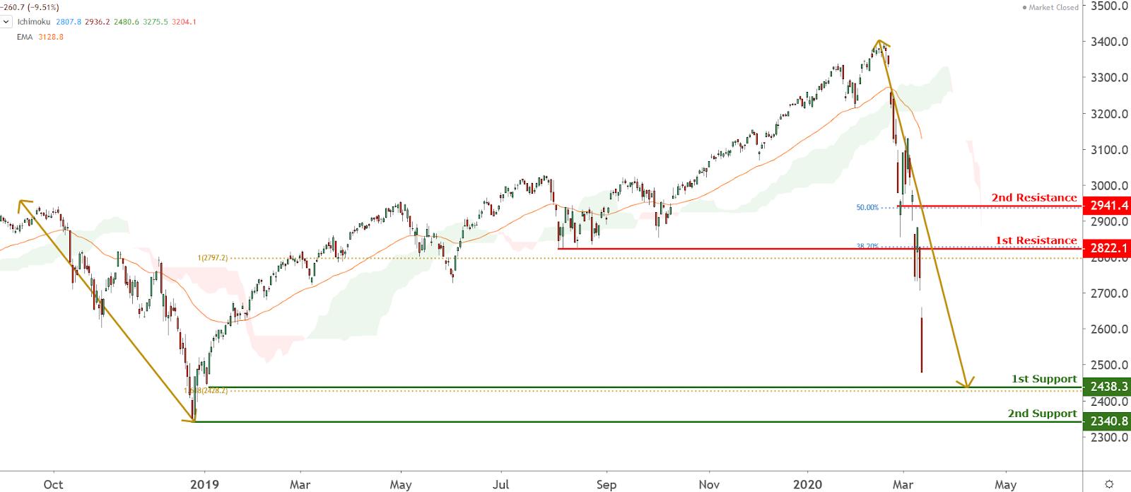 SPX Chart, Source: TradingView.com