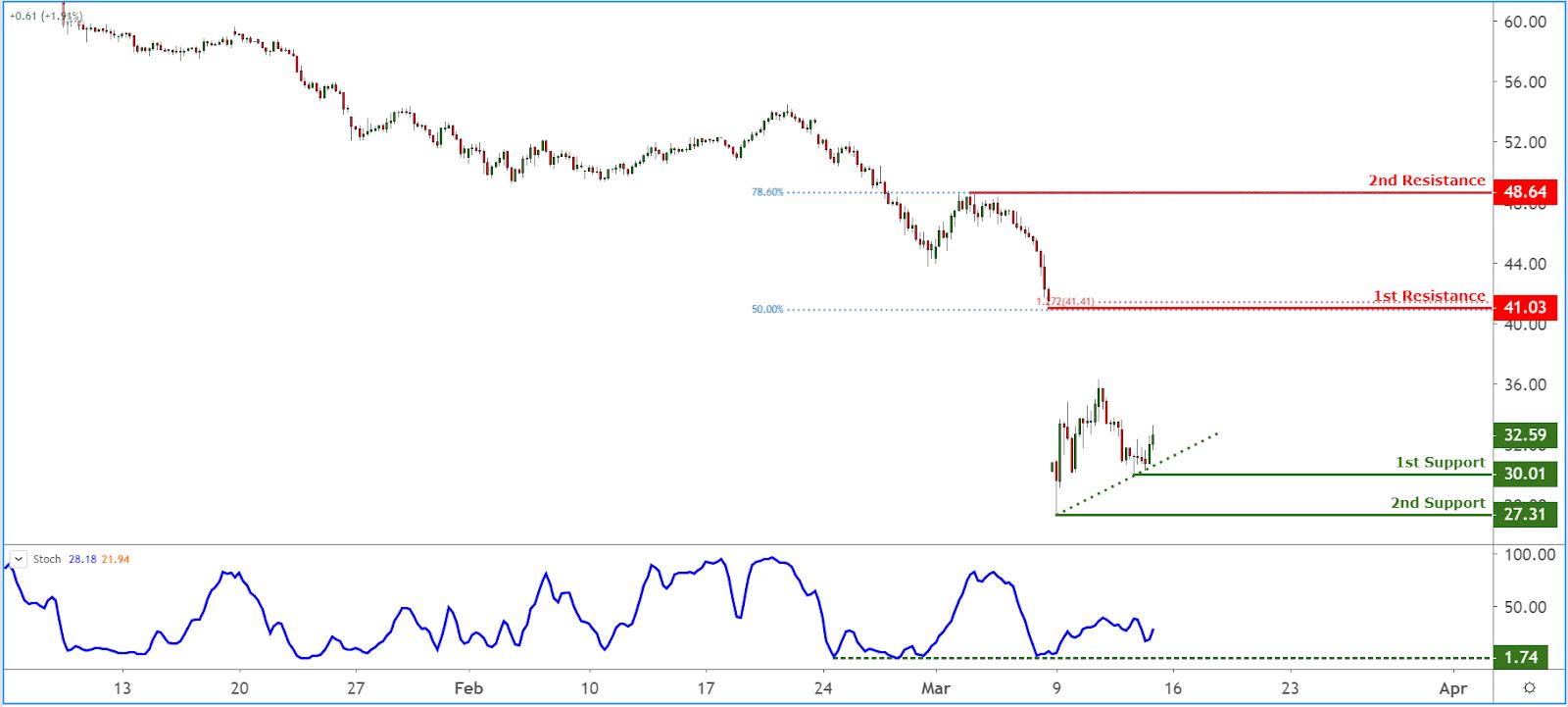 WTIUSD (USOIL) Chart, Source: TradingView.com