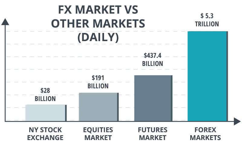 FX MARKET SIZE VS OTHER MARKETS; Source: DailyFX